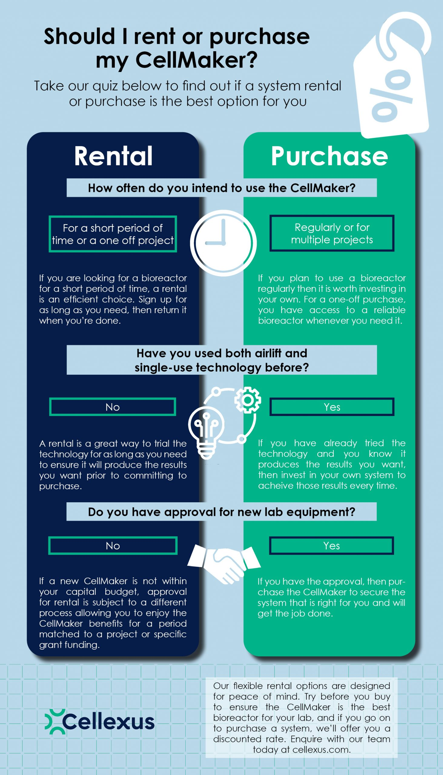 Infographic - should I rent or purchase my CellMaker