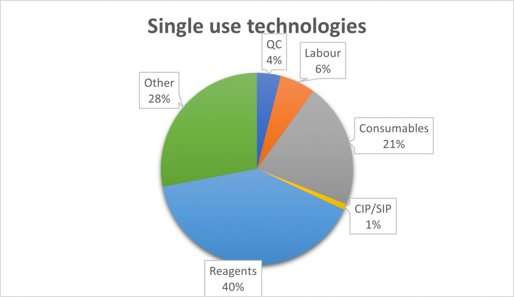 Proportional comparison of costs of product using single use or reusable technologies at production scale of 3000kg of bioproduct per year. Based on Mahal et. Al. 2021